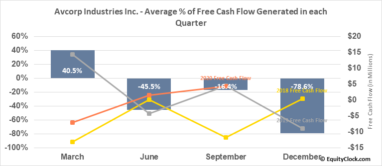 Avcorp Industries Inc. (TSE:AVP.TO) Free Cash Flow Seasonality