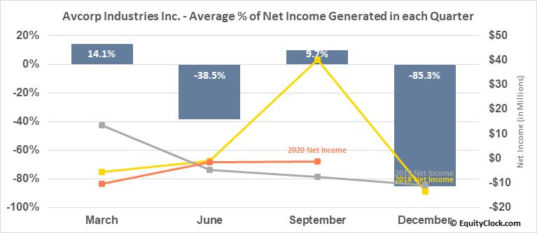 Avcorp Industries Inc. (TSE:AVP.TO) Net Income Seasonality