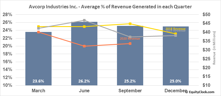 Avcorp Industries Inc. (TSE:AVP.TO) Revenue Seasonality