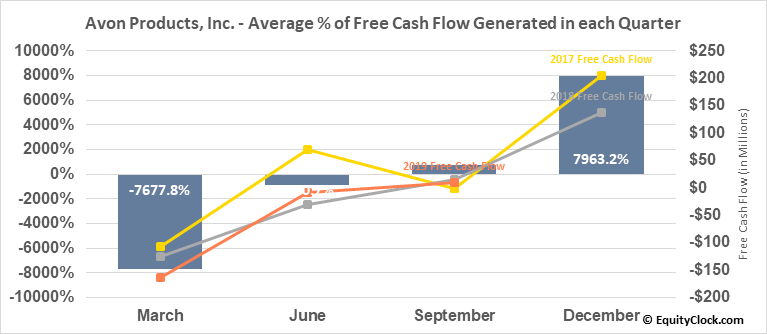 Avon Products, Inc. (NYSE:AVP) Free Cash Flow Seasonality