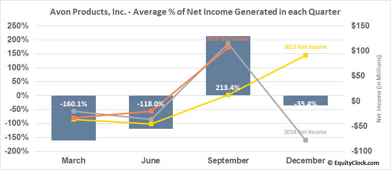 Avon Products, Inc. (NYSE:AVP) Net Income Seasonality