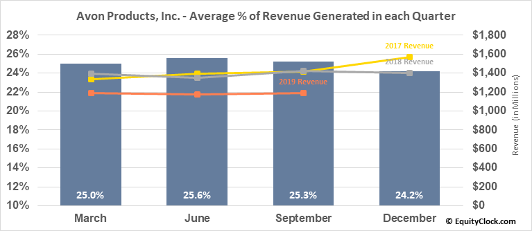 Avon Products, Inc. (NYSE:AVP) Revenue Seasonality