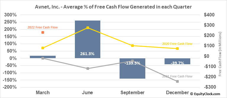 Avnet, Inc. (NASD:AVT) Free Cash Flow Seasonality