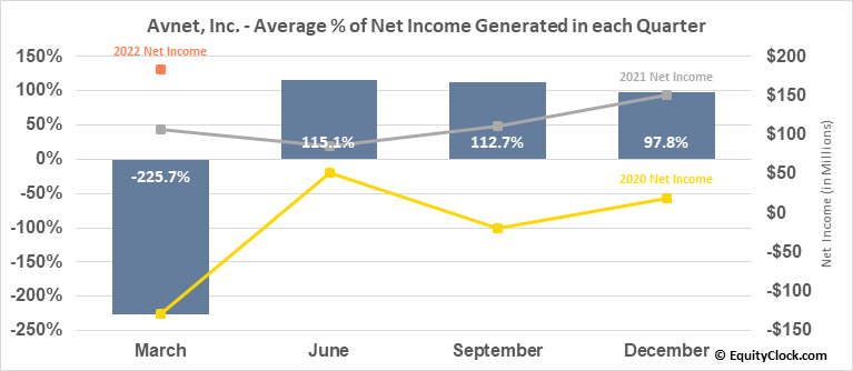 Avnet, Inc. (NASD:AVT) Net Income Seasonality