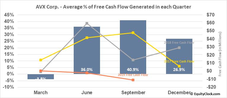 AVX Corp. (NYSE:AVX) Free Cash Flow Seasonality