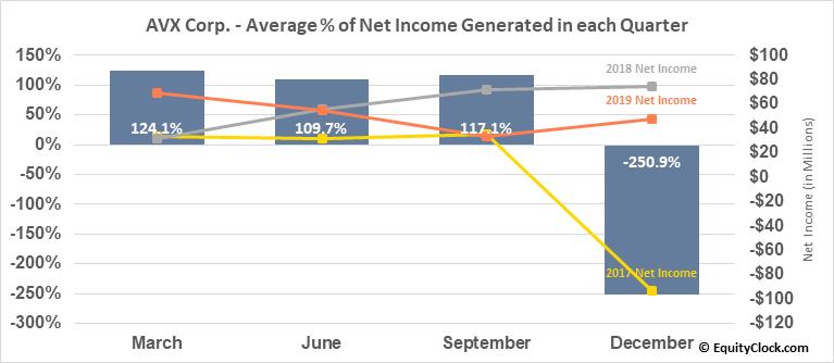 AVX Corp. (NYSE:AVX) Net Income Seasonality