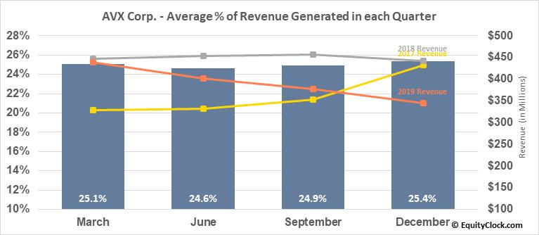 AVX Corp. (NYSE:AVX) Revenue Seasonality