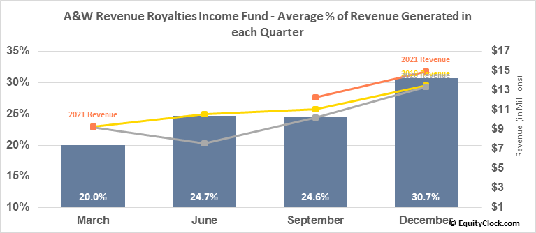 A&W Revenue Royalties Income Fund (TSE:AW/UN.TO) Revenue Seasonality