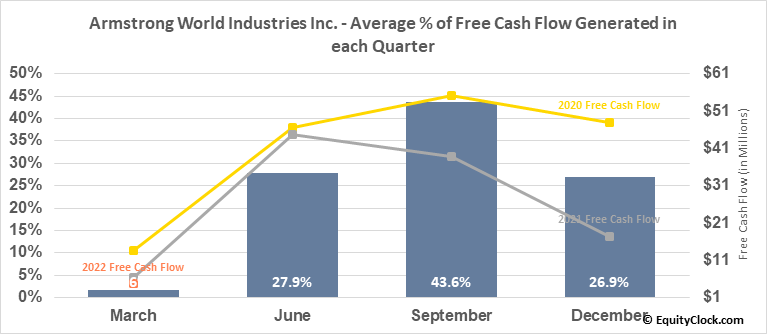 Armstrong World Industries Inc. (NYSE:AWI) Free Cash Flow Seasonality