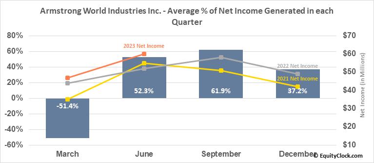 Armstrong World Industries Inc. (NYSE:AWI) Net Income Seasonality