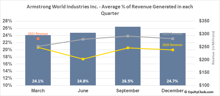 Armstrong World Industries Inc. (NYSE:AWI) Revenue Seasonality