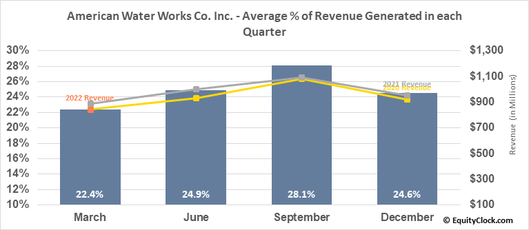 American Water Works Co. Inc. (NYSE:AWK) Revenue Seasonality