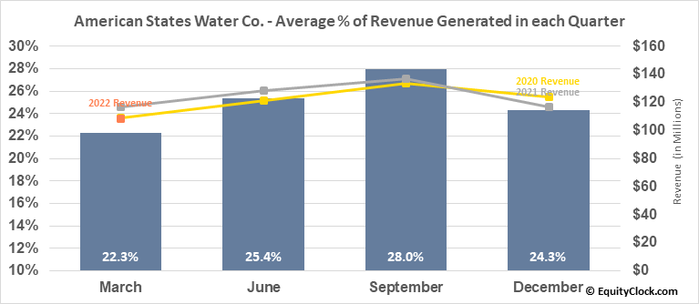 American States Water Co. (NYSE:AWR) Revenue Seasonality