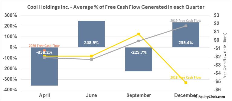 Cool Holdings Inc. (OTCMKT:AWSM) Free Cash Flow Seasonality