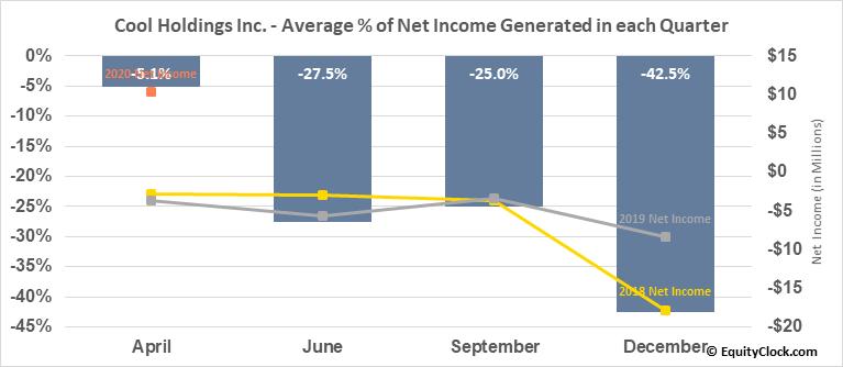 Cool Holdings Inc. (OTCMKT:AWSM) Net Income Seasonality