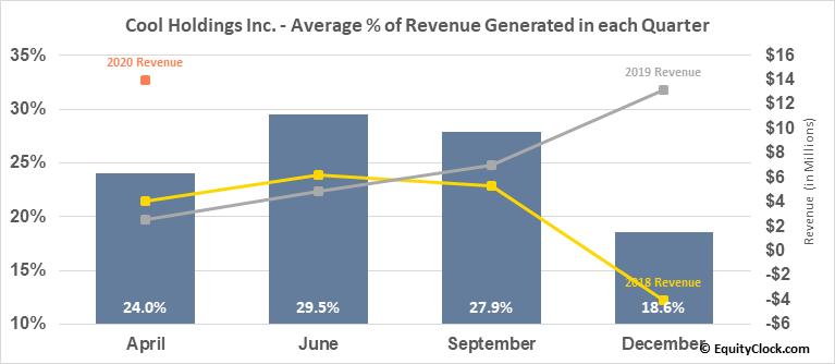 Cool Holdings Inc. (OTCMKT:AWSM) Revenue Seasonality
