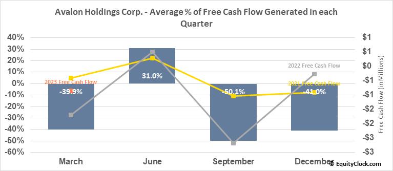 Avalon Holdings Corp. (AMEX:AWX) Free Cash Flow Seasonality