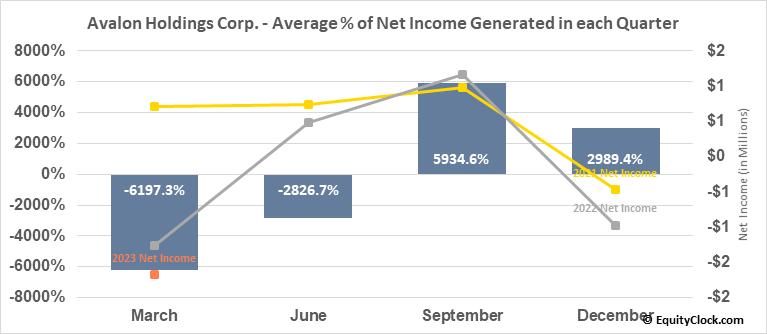 Avalon Holdings Corp. (AMEX:AWX) Net Income Seasonality
