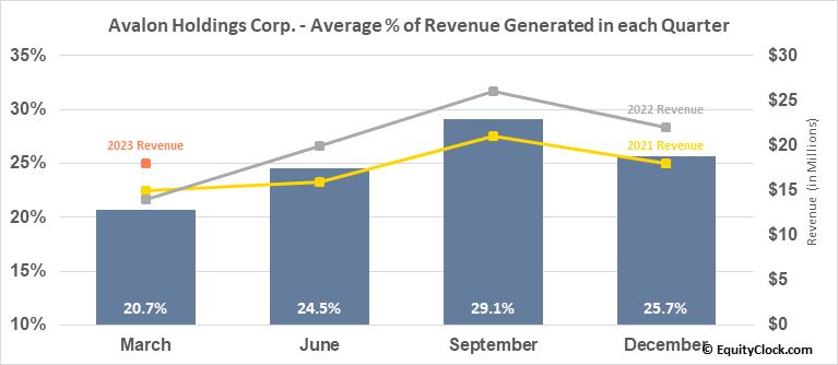 Avalon Holdings Corp. (AMEX:AWX) Revenue Seasonality