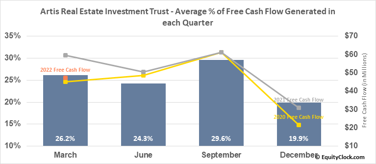 Artis Real Estate Investment Trust (TSE:AX/UN.TO) Free Cash Flow Seasonality