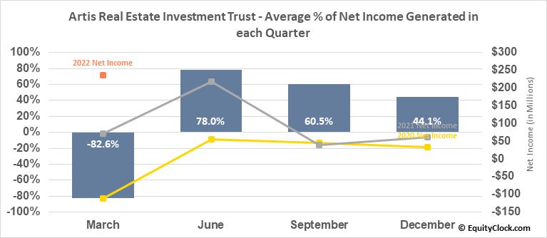 Artis Real Estate Investment Trust (TSE:AX/UN.TO) Net Income Seasonality
