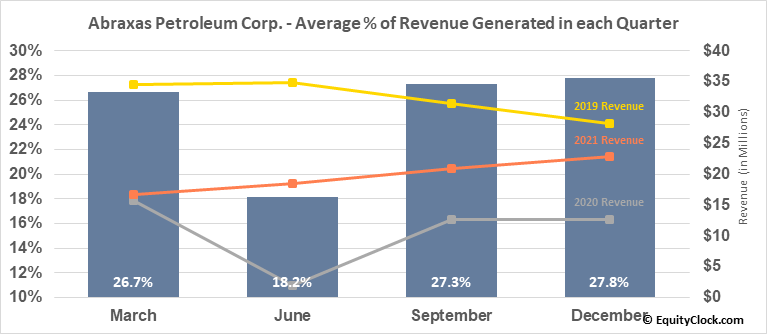 Abraxas Petroleum Corp. (NASD:AXAS) Revenue Seasonality