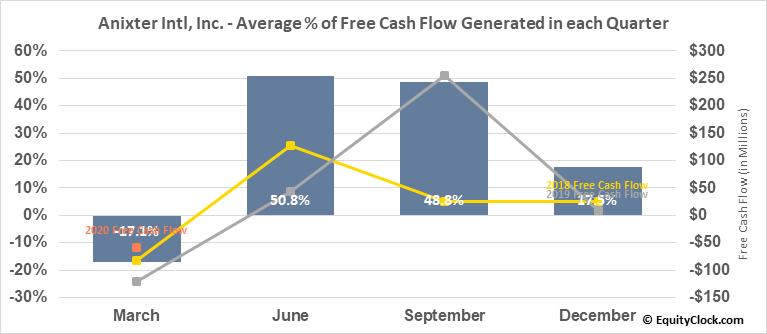 Anixter Intl, Inc. (NYSE:AXE) Free Cash Flow Seasonality