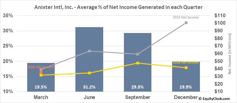 Anixter Intl, Inc. (NYSE:AXE) Net Income Seasonality