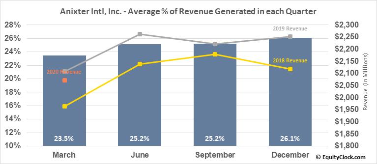 Anixter Intl, Inc. (NYSE:AXE) Revenue Seasonality
