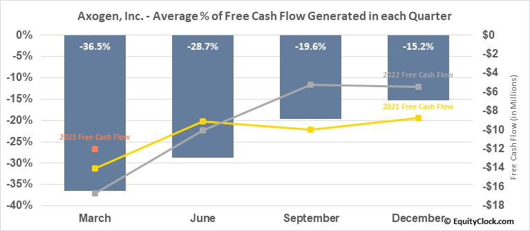 Axogen, Inc. (NASD:AXGN) Free Cash Flow Seasonality