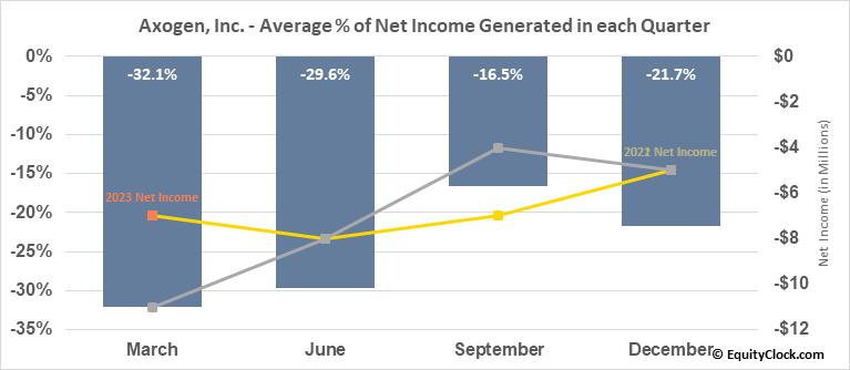 Axogen, Inc. (NASD:AXGN) Net Income Seasonality