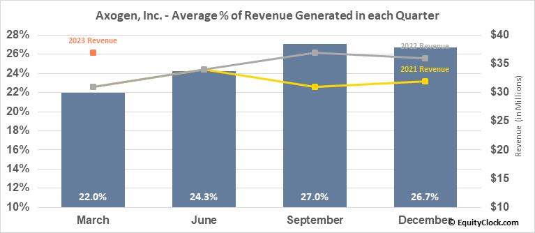 Axogen, Inc. (NASD:AXGN) Revenue Seasonality