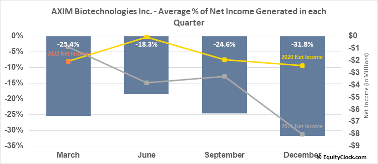 AXIM Biotechnologies Inc. (OTCMKT:AXIM) Net Income Seasonality