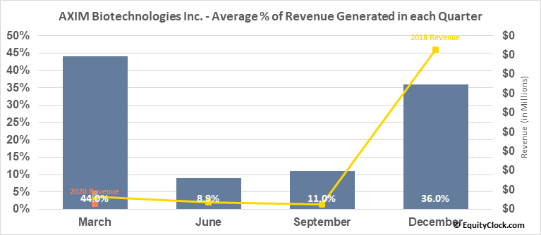 AXIM Biotechnologies Inc. (OTCMKT:AXIM) Revenue Seasonality