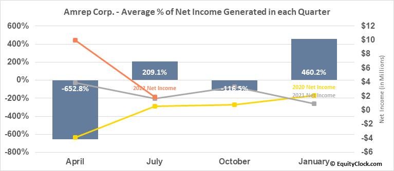 Amrep Corp. (NYSE:AXR) Net Income Seasonality