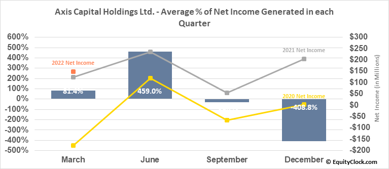 Axis Capital Holdings Ltd. (NYSE:AXS) Net Income Seasonality
