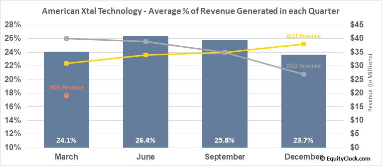 American Xtal Technology (NASD:AXTI) Revenue Seasonality