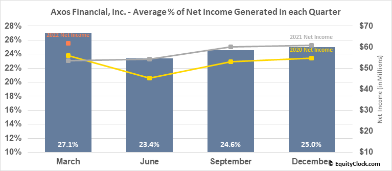 Axos Financial, Inc. (NYSE:AX) Net Income Seasonality