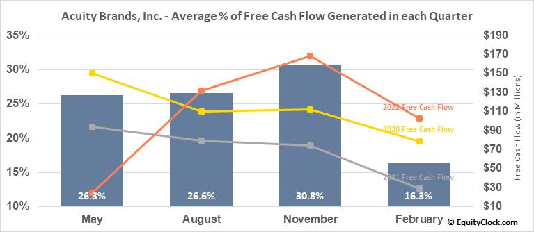 Acuity Brands, Inc. (NYSE:AYI) Free Cash Flow Seasonality
