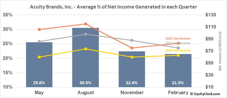 Acuity Brands, Inc. (NYSE:AYI) Net Income Seasonality