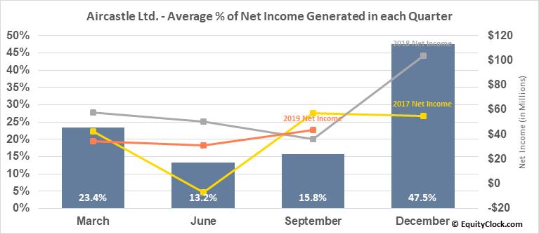 Aircastle Ltd. (NYSE:AYR) Net Income Seasonality