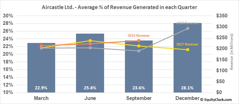 Aircastle Ltd. (NYSE:AYR) Revenue Seasonality
