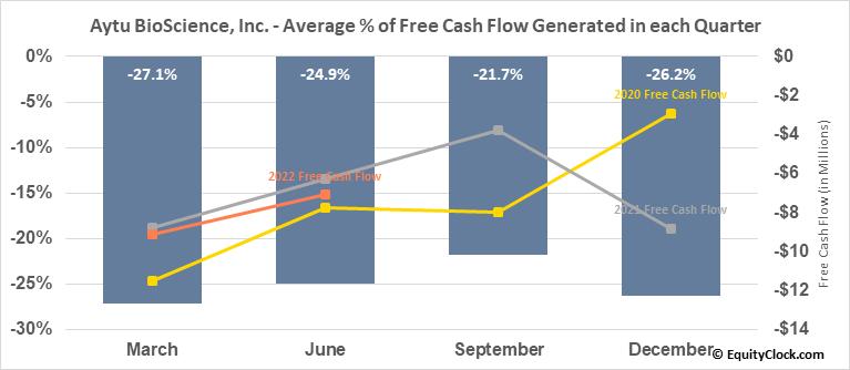 Aytu BioScience, Inc. (NASD:AYTU) Free Cash Flow Seasonality
