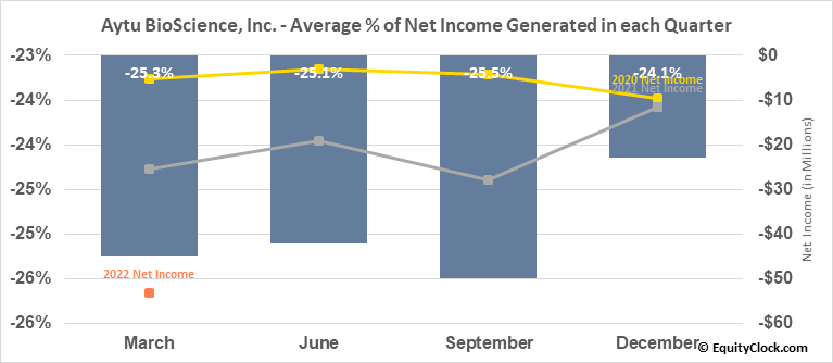Aytu BioScience, Inc. (NASD:AYTU) Net Income Seasonality