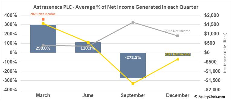 Astrazeneca PLC (NYSE:AZN) Net Income Seasonality