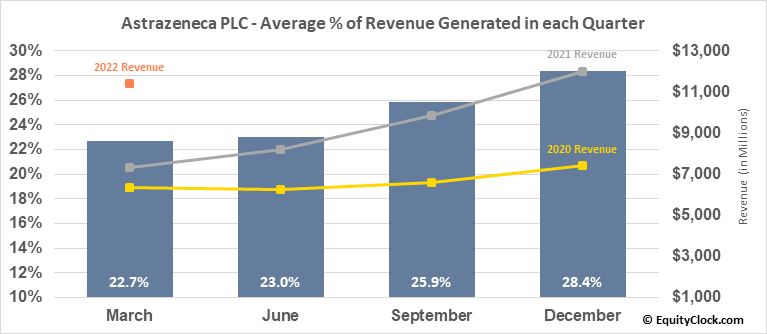 Astrazeneca PLC (NYSE:AZN) Revenue Seasonality
