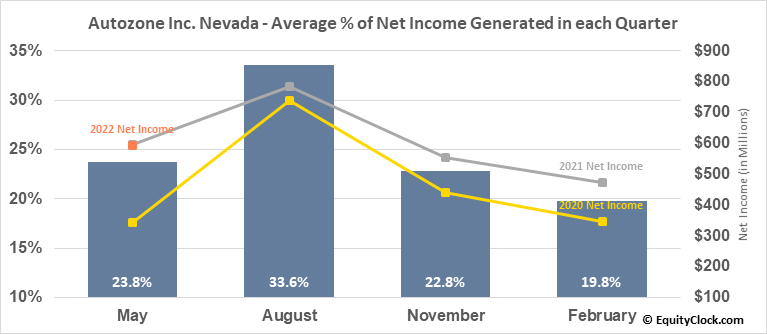 Autozone Inc. Nevada (NYSE:AZO) Net Income Seasonality