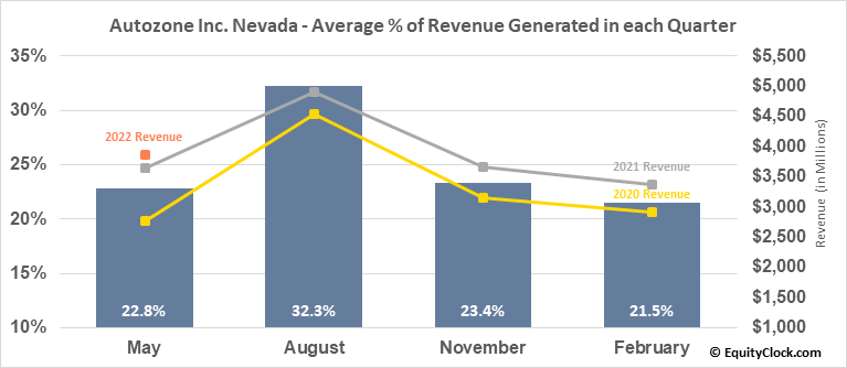 Autozone Inc. Nevada (NYSE:AZO) Revenue Seasonality