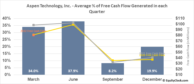 Aspen Technology, Inc. (NASD:AZPN) Free Cash Flow Seasonality