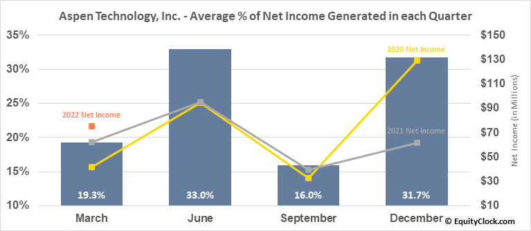 Aspen Technology, Inc. (NASD:AZPN) Net Income Seasonality